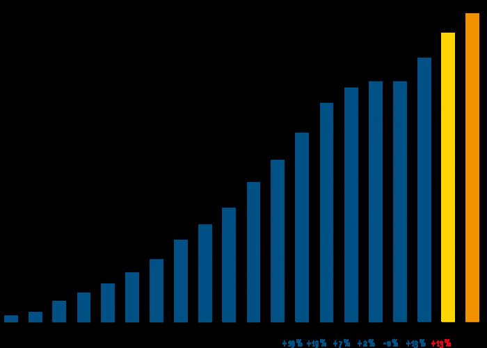 Graphique revenus locatifs fin 2018